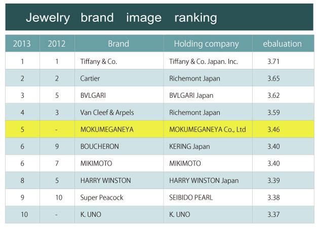 Japanese Jewelry brand image ranking