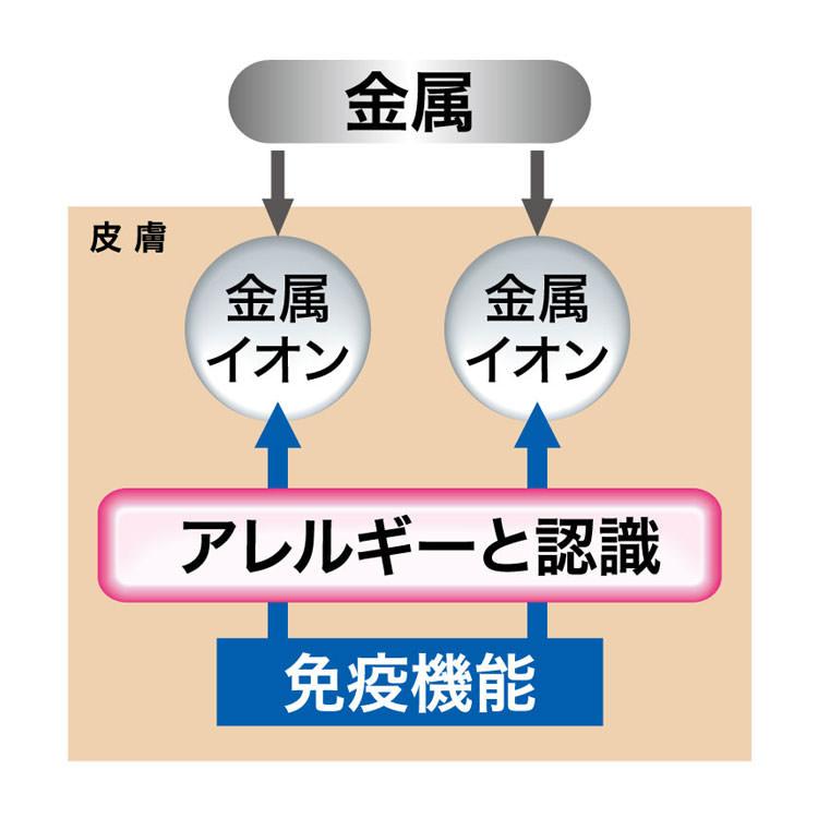 結婚指輪・婚約指輪の金属アレルギーの図