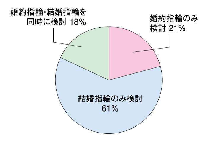 杢目金屋での結婚指輪・婚約指輪検討数の割合