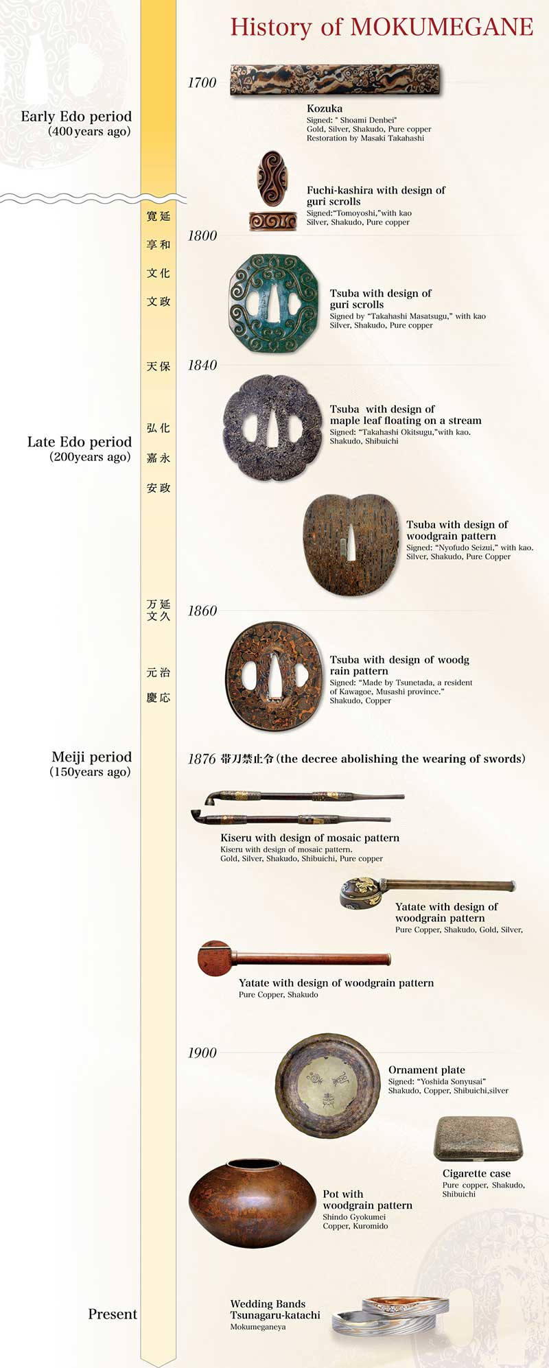 Mokumegane History